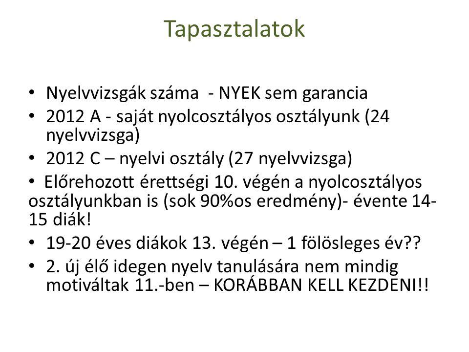 Tapasztalatok • Nyelvvizsgák száma - NYEK sem garancia • 2012 A - saját nyolcosztályos osztályunk (24 nyelvvizsga) • 2012 C – nyelvi osztály (27 nyelv