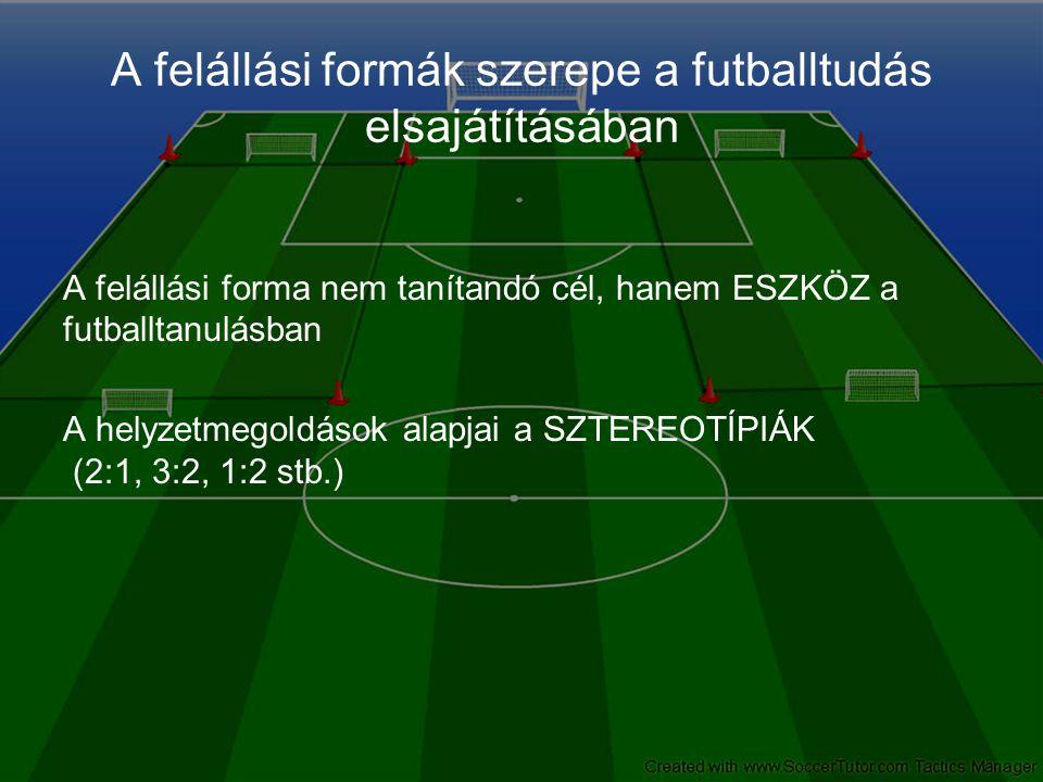 A felállási formák szerepe a futballtudás elsajátításában A felállási forma nem tanítandó cél, hanem ESZKÖZ a futballtanulásban A helyzetmegoldások alapjai a SZTEREOTÍPIÁK (2:1, 3:2, 1:2 stb.)