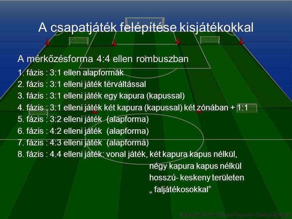 A csapatjáték felépítése kisjátékokkal A mérkőzésforma 4:4 ellen rombuszban 1. fázis : 3:1 ellen alapformák 2. fázis : 3:1 elleni játék térváltással 3