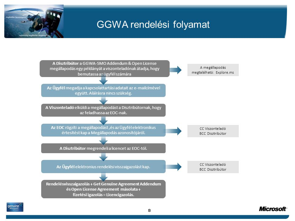 GGWA rendelési folyamat A Disztribútor megrendeli a licencet az EOC-tól. A Viszonteladó elküldi a megállapodást a Disztribútornak, hogy az feladhassa