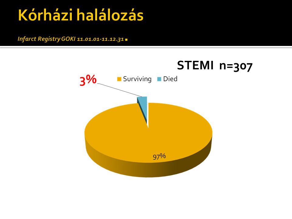 STEMI n=307
