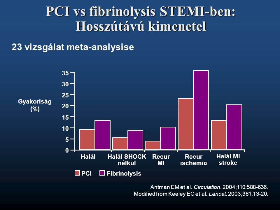 "PCI STEMI-ben Célparaméterek •""door-to-balloon time max."