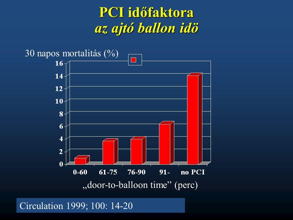 "PCI időfaktora az ajtó ballon idö Circulation 1999; 100: 14-20 ""door-to-balloon time"" (perc) 30 napos mortalitás (%)"