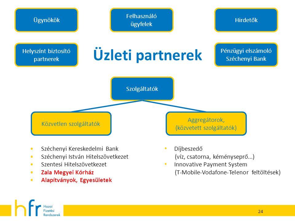 24 Üzleti partnerek Pénzügyi elszámoló Széchenyi Bank Ügynökök Szolgáltatók Közvetlen szolgáltatók Aggregátorok, (közvetett szolgáltatók) Hirdetők Hel
