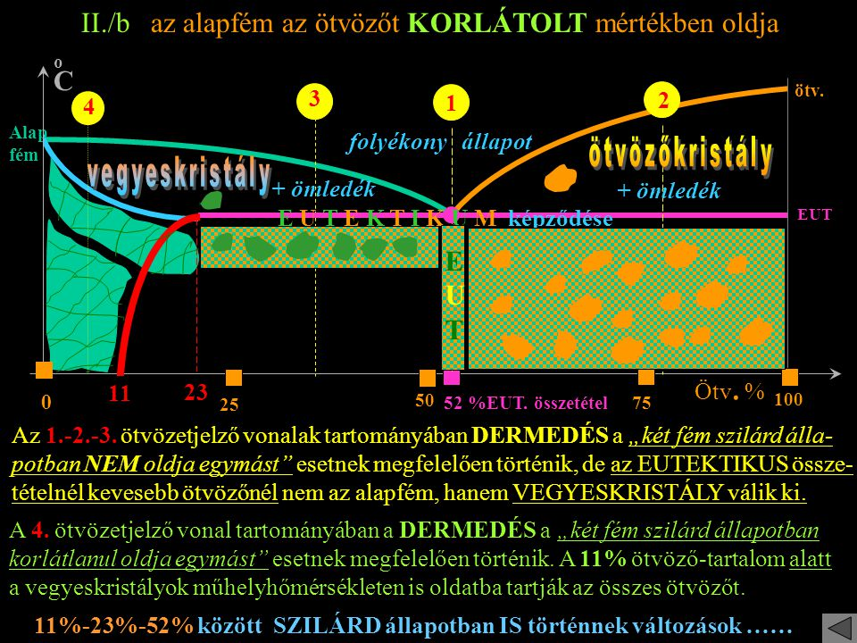 oCoC Ötv. % 25 75 0 100 52% EUT. összetétel EUT ötv. 50 II./b az alapfém az ötvözőt KORLÁTOLT mértékben oldja Alap fém folyékony állapot + ömledék E U