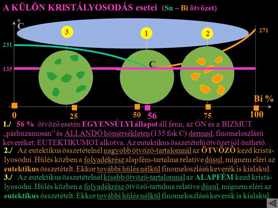 """A KÜLÖN KRISTÁLYOSODÁS esetei (Sn – Bi ötvözet) oCoC Bi % 25 75 0 100 231 56 1 135 271 1./ 56 % ötvöző esetén EGYENSÚLYI állapot áll fenn, az ÓN és a BIZMUT """"párhuzamosan és ÁLLANDÓ hőmérsékleten (135 fok C) dermed, finomeloszlású keveréket: EUTEKTIKUMOT alkotva."""