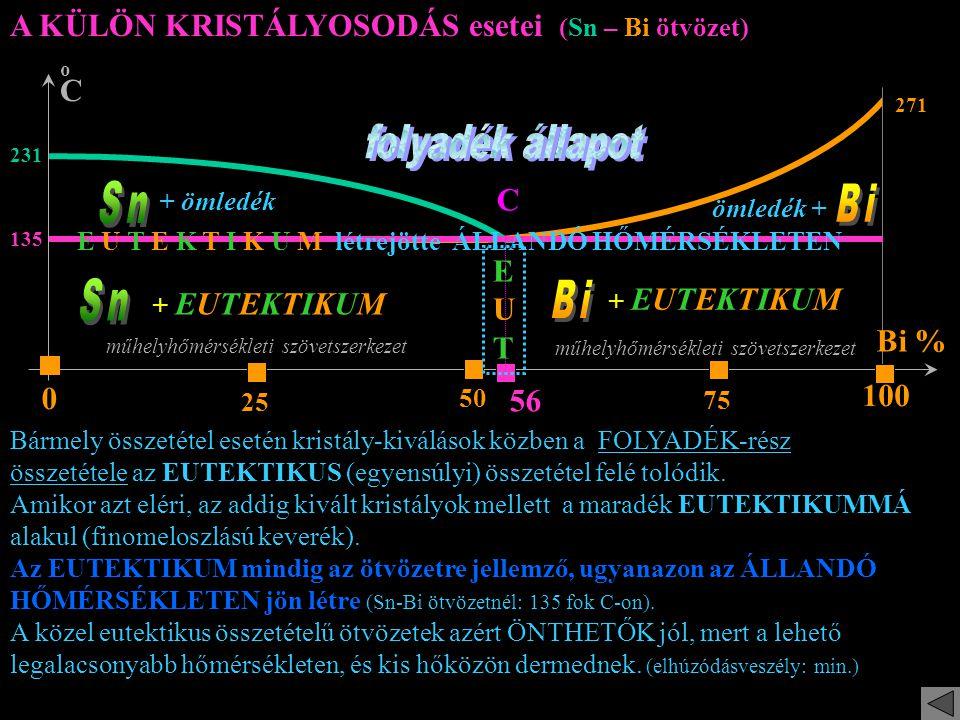 A KÜLÖN KRISTÁLYOSODÁS esetei (Sn – Bi ötvözet) oCoC Bi % 25 75 0 100 231 56 135 271 C 50 + ömledék ömledék + E U T E K T I K U M létrejötte ÁLLANDÓ HŐMÉRSÉKLETEN + EUTEKTIKUM műhelyhőmérsékleti szövetszerkezet E U T Bármely összetétel esetén kristály-kiválások közben a FOLYADÉK-rész összetétele az EUTEKTIKUS (egyensúlyi) összetétel felé tolódik.