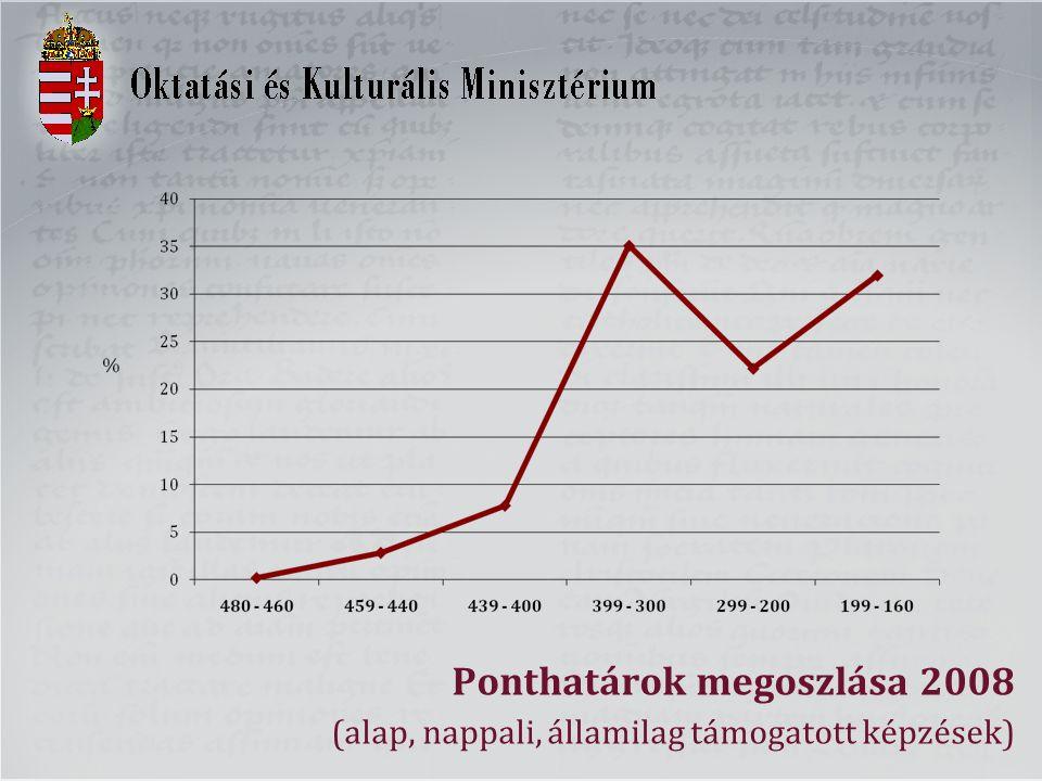 Ponthatárok megoszlása 2008 (alap, nappali, államilag támogatott képzések)