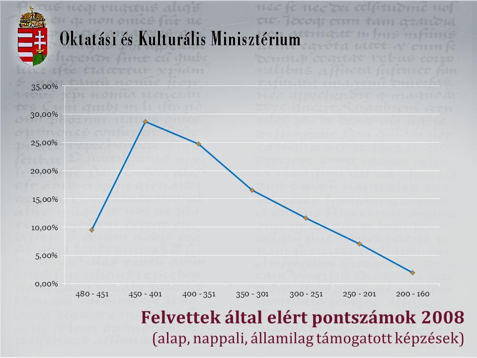 Felvettek által elért pontszámok 2008 (alap, nappali, államilag támogatott képzések)