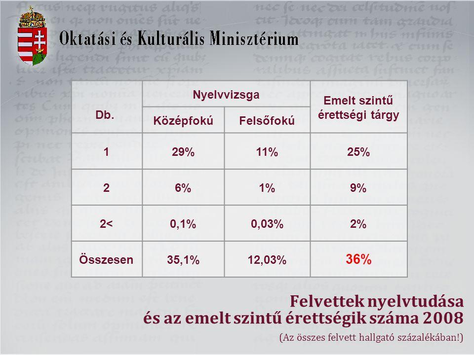 Felvettek nyelvtudása és az emelt szintű érettségik száma 2008 (Az összes felvett hallgató százalékában!) Db. Nyelvvizsga Emelt szintű érettségi tárgy