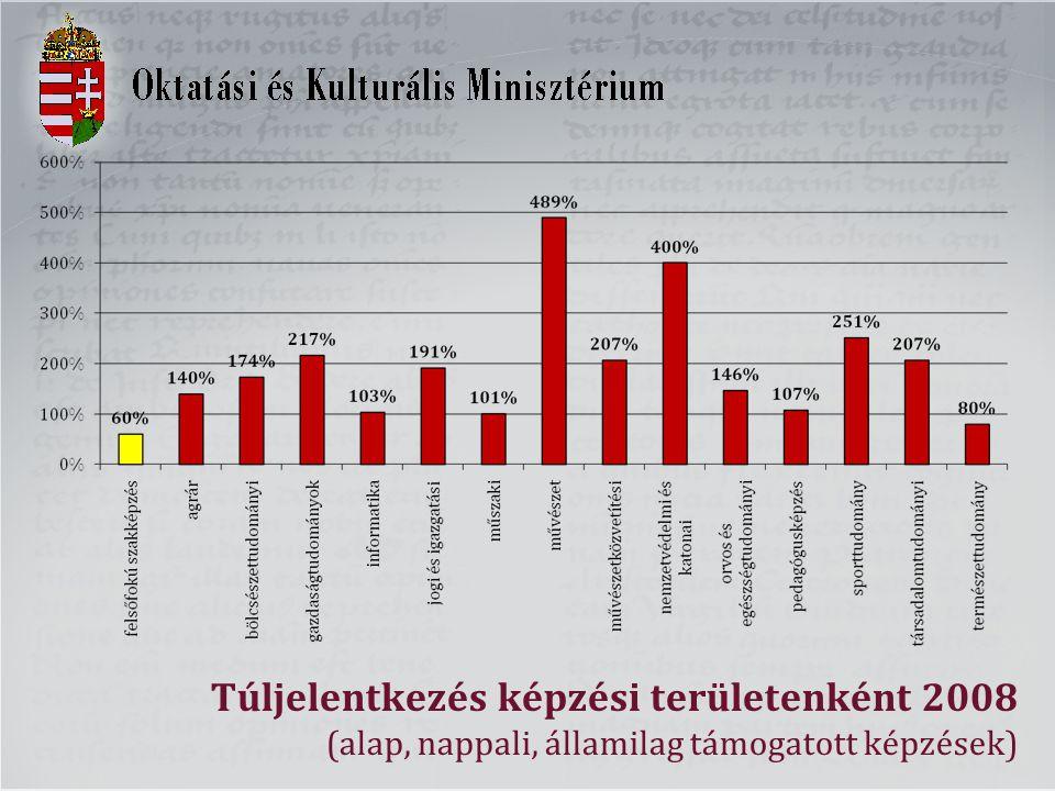 Túljelentkezés képzési területenként 2008 (alap, nappali, államilag támogatott képzések)