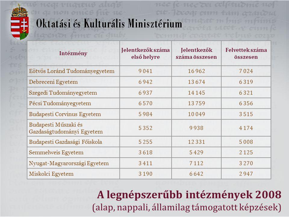 A legnépszerűbb intézmények 2008 (alap, nappali, államilag támogatott képzések) Intézmény Jelentkezők száma első helyre Jelentkezők száma összesen Fel