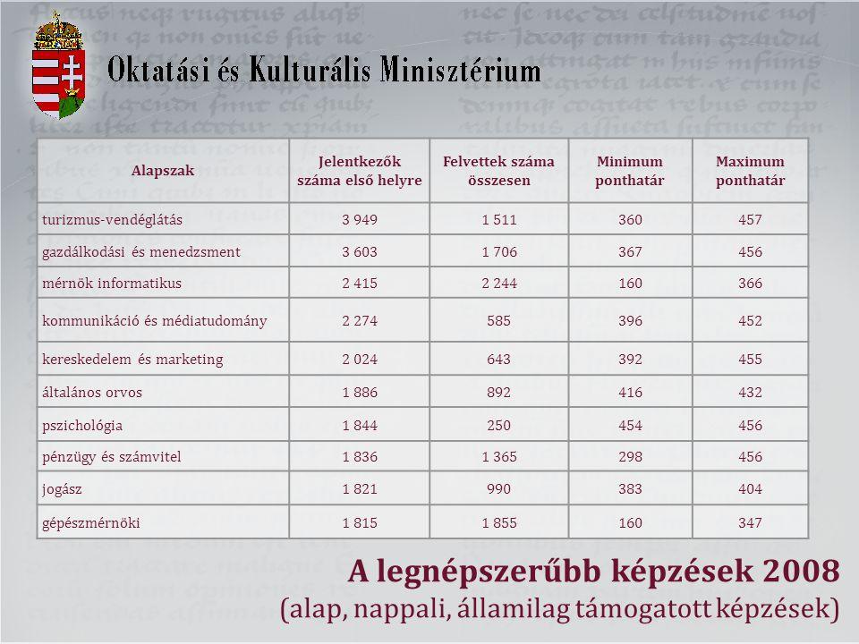 A legnépszerűbb képzések 2008 (alap, nappali, államilag támogatott képzések) Alapszak Jelentkezők száma első helyre Felvettek száma összesen Minimum p
