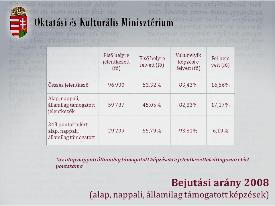 Bejutási arány 2008 (alap, nappali, államilag támogatott képzések) Első helyre jelentkezett (fő) Első helyre felvett (fő) Valamelyik képzésre felvett