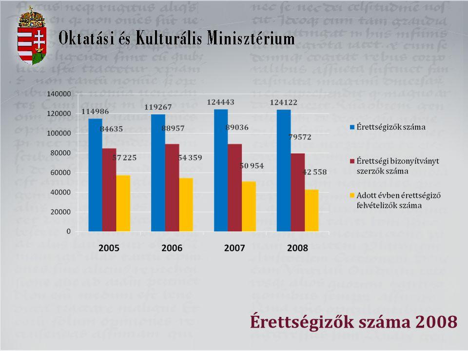 Jelentkezők-felvettek száma összesen 2000-2008