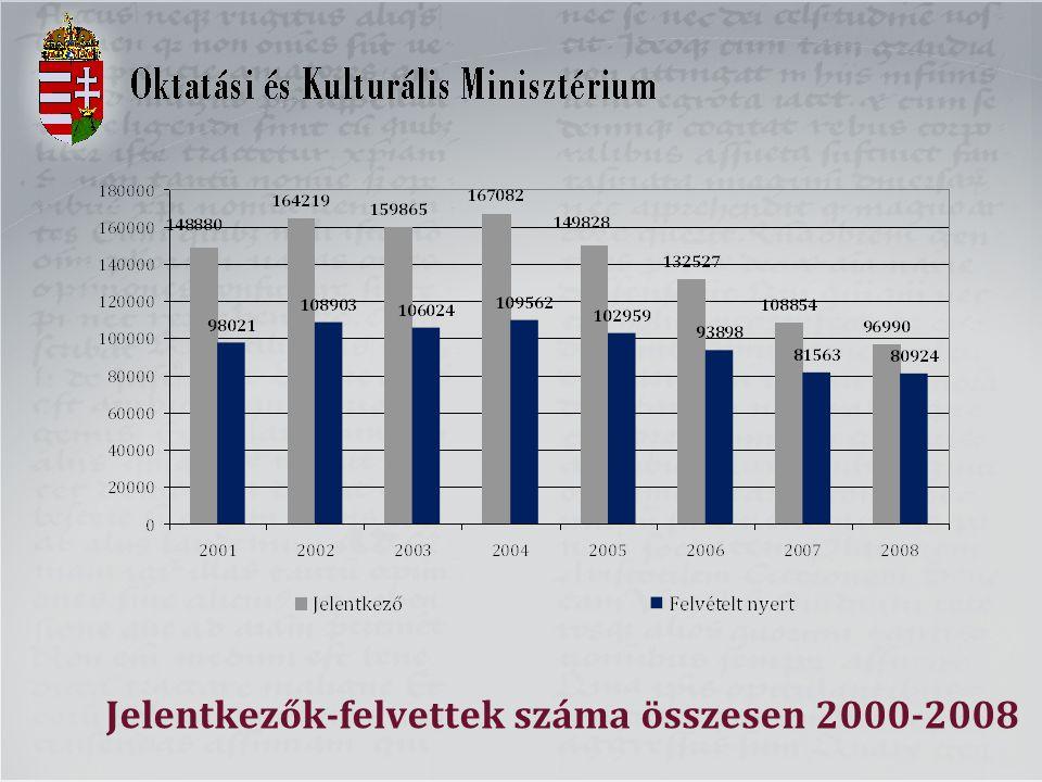 Költségtérítést is vállalók száma 2000-2008, ebből első helyen költségtérítéses képzésre jelentkezők