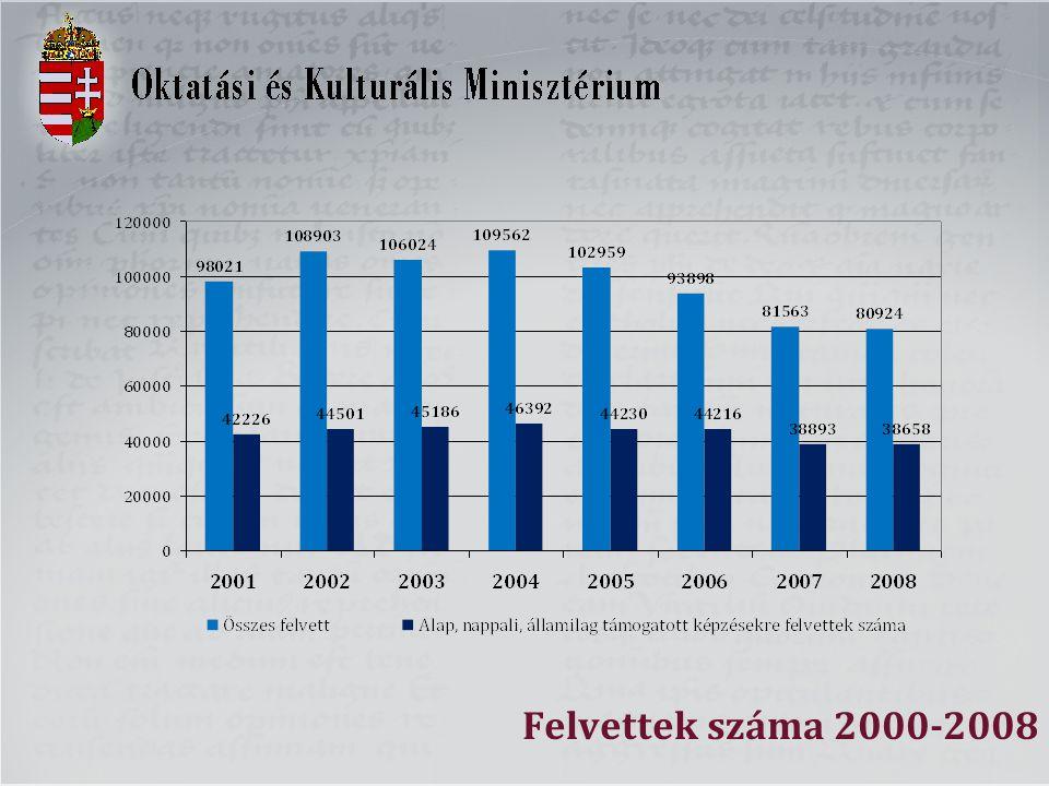 Felvettek száma 2000-2008