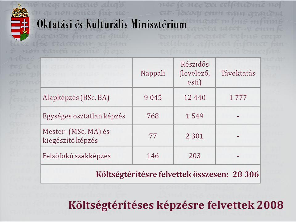 Költségtérítéses képzésre felvettek 2008 Nappali Részidős (levelező, esti) Távoktatás Alapképzés (BSc, BA)9 04512 4401 777 Egységes osztatlan képzés76