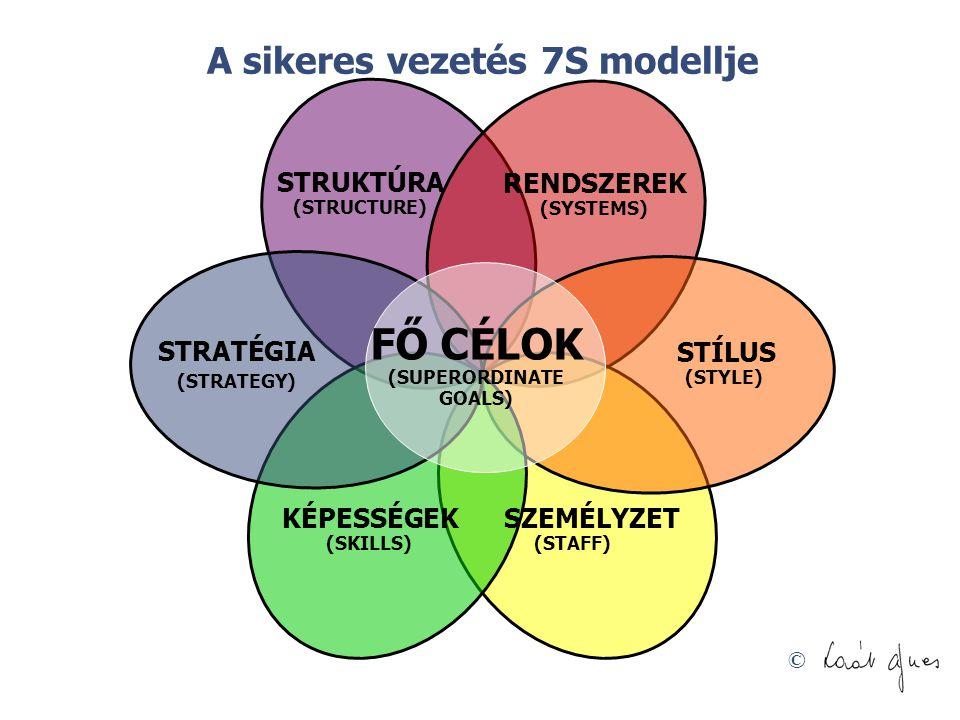 © RENDSZEREK (SYSTEMS) STRUKTÚRA (STRUCTURE) STÍLUS (STYLE) SZEMÉLYZET (STAFF) KÉPESSÉGEK (SKILLS) STRATÉGIA (STRATEGY) FŐ CÉLOK (SUPERORDINATE GOALS)