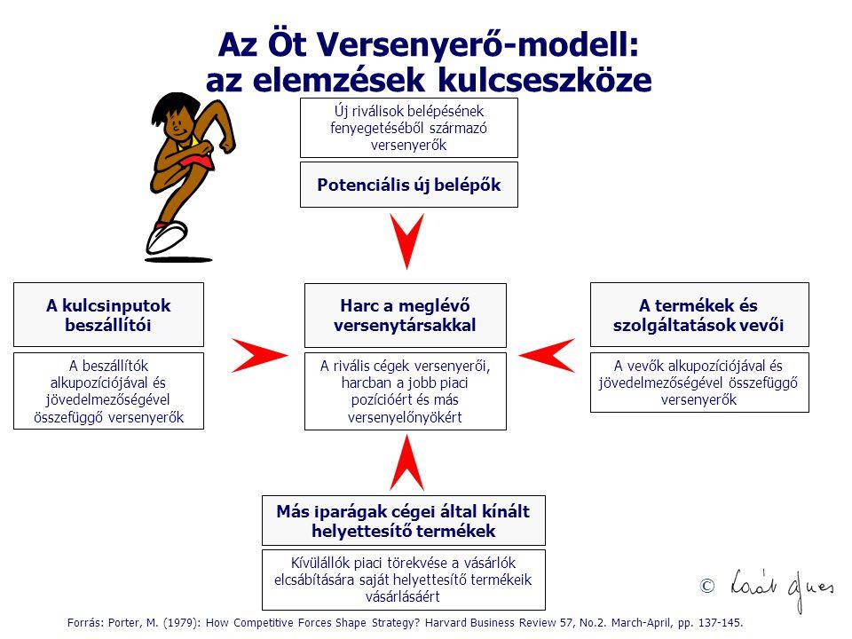 © Az Öt Versenyerő-modell: az elemzések kulcseszköze Forrás: Porter, M. (1979): How Competitive Forces Shape Strategy? Harvard Business Review 57, No.