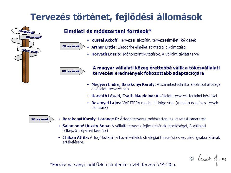 © Helyzetkép Prognózisok Struktúraváltás, tevékenységfejlesztés Működésfejlesztés Szervezeti, működési, érdekeltségi innováció Forrásbővítés, forráshasznosítás Küldetés, krédó, Jövőkép, célok Küldetés, krédó, Jövőkép, célok Döntések Feltétel- Vizsgálat Feltétel- Vizsgálat Akciók Innovációs főirányok Szezonális harmonizálás Tudásmenedzsment, létszámhasznosítás Irányítás, érdekeltség fejlesztése Ajánlati és kapcsolati marketing Hatékonyságnövelés Varsányi Judit - Menedzsment óravázlatok.