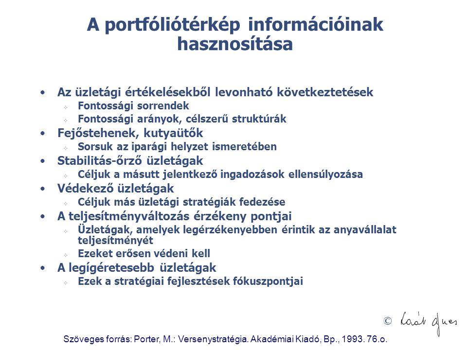 © Szöveges forrás: Porter, M.: Versenystratégia. Akadémiai Kiadó, Bp., 1993. 76.o. A portfóliótérkép információinak hasznosítása •Az üzletági értékelé