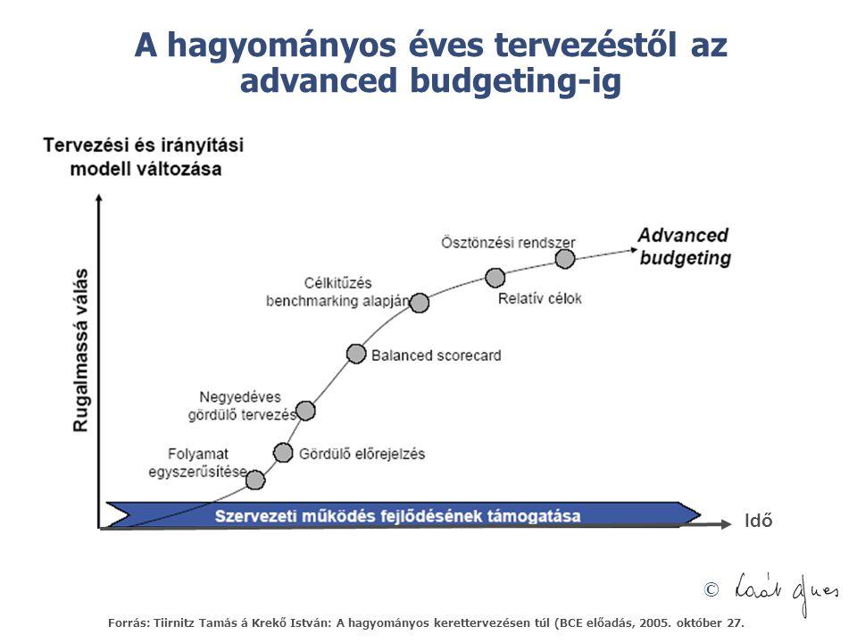 © A hagyományos éves tervezéstől az advanced budgeting-ig Idő Forrás: Tiirnitz Tamás á Krekő István: A hagyományos kerettervezésen túl (BCE előadás, 2