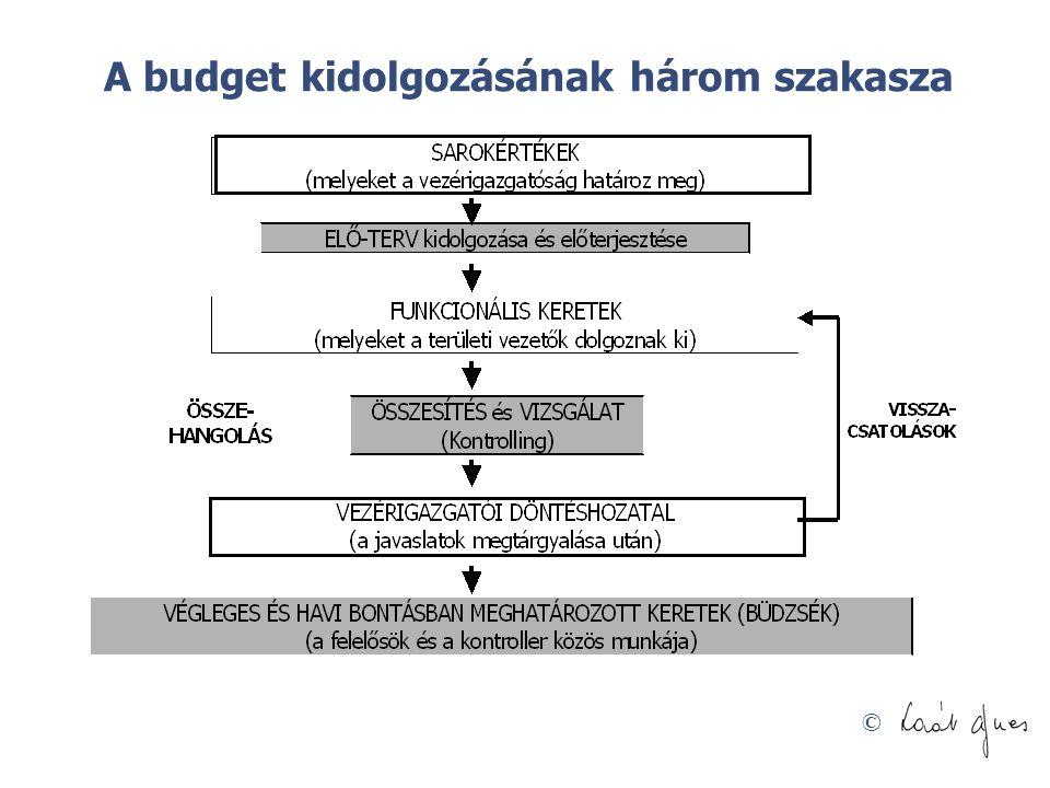 © A budget kidolgozásának három szakasza