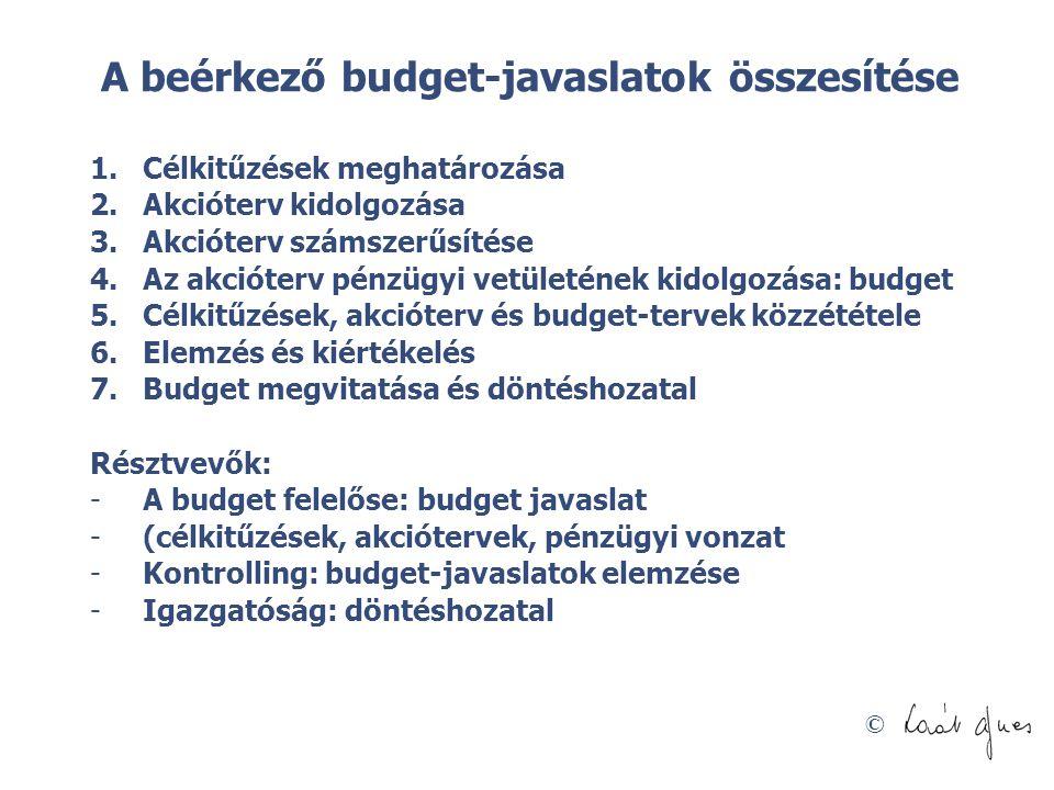 © A beérkező budget-javaslatok összesítése 1.Célkitűzések meghatározása 2.Akcióterv kidolgozása 3.Akcióterv számszerűsítése 4.Az akcióterv pénzügyi ve