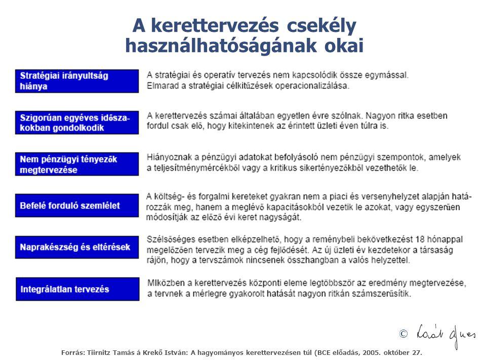 © A kerettervezés csekély használhatóságának okai Forrás: Tiirnitz Tamás á Krekő István: A hagyományos kerettervezésen túl (BCE előadás, 2005. október