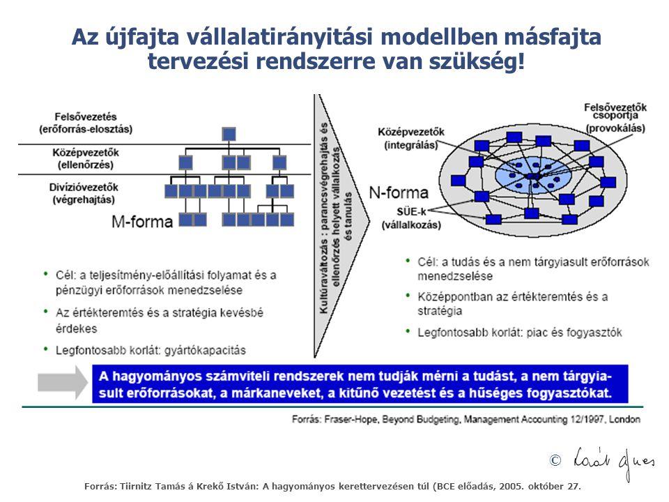 © Az újfajta vállalatirányitási modellben másfajta tervezési rendszerre van szükség! Forrás: Tiirnitz Tamás á Krekő István: A hagyományos kerettervezé