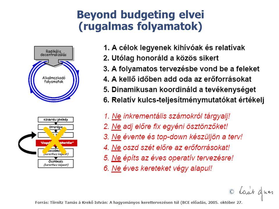 © Beyond budgeting elvei (rugalmas folyamatok) Forrás: Tiirnitz Tamás á Krekő István: A hagyományos kerettervezésen túl (BCE előadás, 2005. október 27