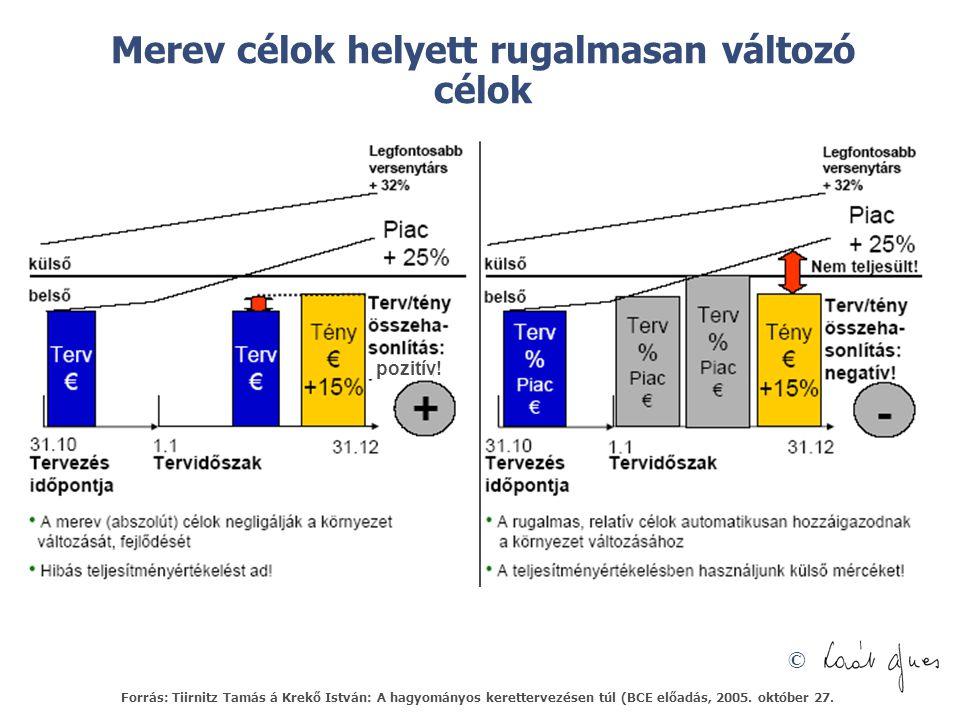 © Merev célok helyett rugalmasan változó célok pozitív! Forrás: Tiirnitz Tamás á Krekő István: A hagyományos kerettervezésen túl (BCE előadás, 2005. o