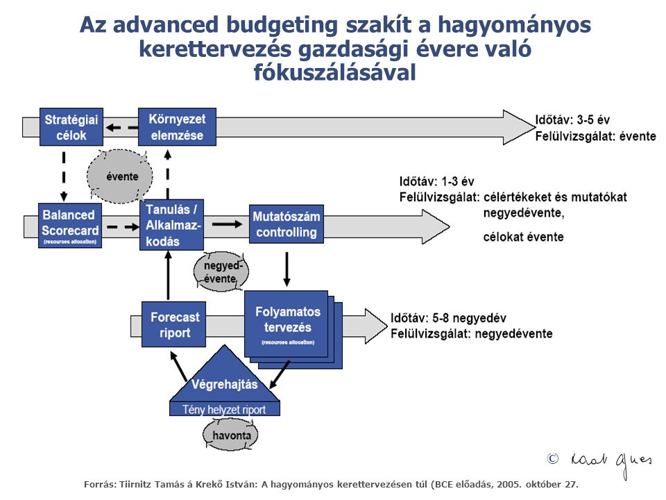 © Az advanced budgeting szakít a hagyományos kerettervezés gazdasági évere való fókuszálásával Forrás: Tiirnitz Tamás á Krekő István: A hagyományos ke