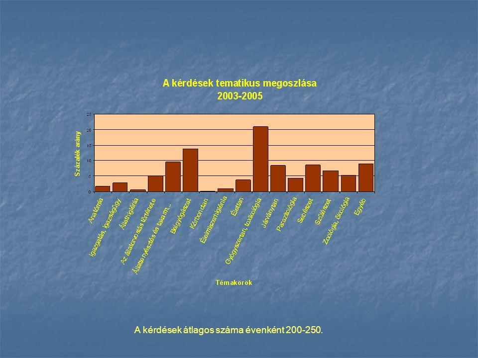 A kérdések átlagos száma évenként 200-250.