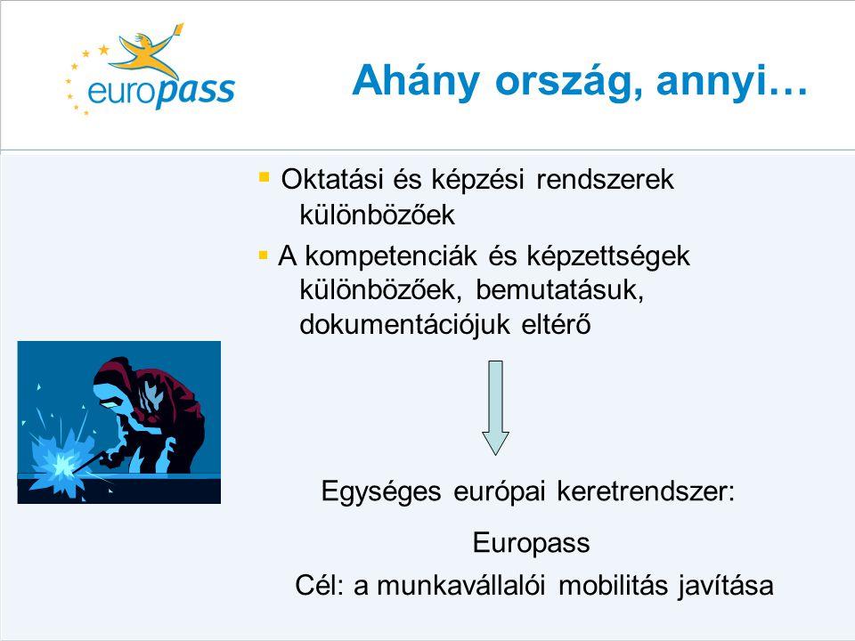 Europass portfolió  Europass önéletrajz  Europass nyelvi útlevél  Europass oklevélmelléklet  Europass bizonyítvány-kiegészítő  Europass mobilitási igazolvány