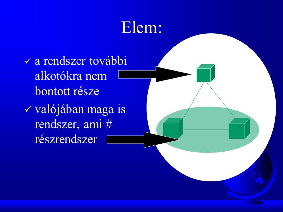 Elem:  a rendszer további alkotókra nem bontott része  valójában maga is rendszer, ami # részrendszer