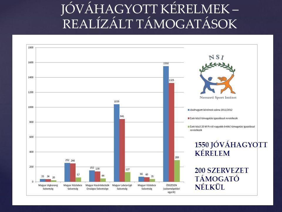 JÓVÁHAGYOTT KÉRELMEK – REALÍZÁLT TÁMOGATÁSOK 1550 JÓVÁHAGYOTT KÉRELEM 200 SZERVEZET TÁMOGATÓ NÉLKÜL