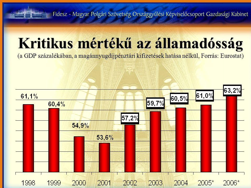 Kritikus mértékű az államadósság (a GDP százalékában, a magánnyugdíjpénztári kifizetések hatása nélkül, Forrás: Eurostat)