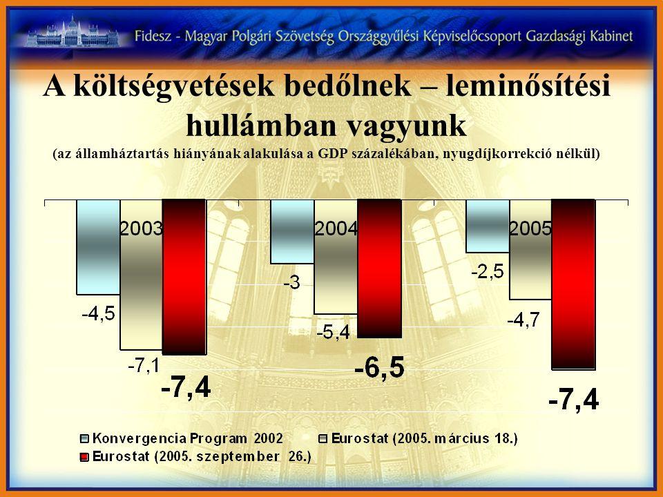 A költségvetések bedőlnek – leminősítési hullámban vagyunk (az államháztartás hiányának alakulása a GDP százalékában, nyugdíjkorrekció nélkül)