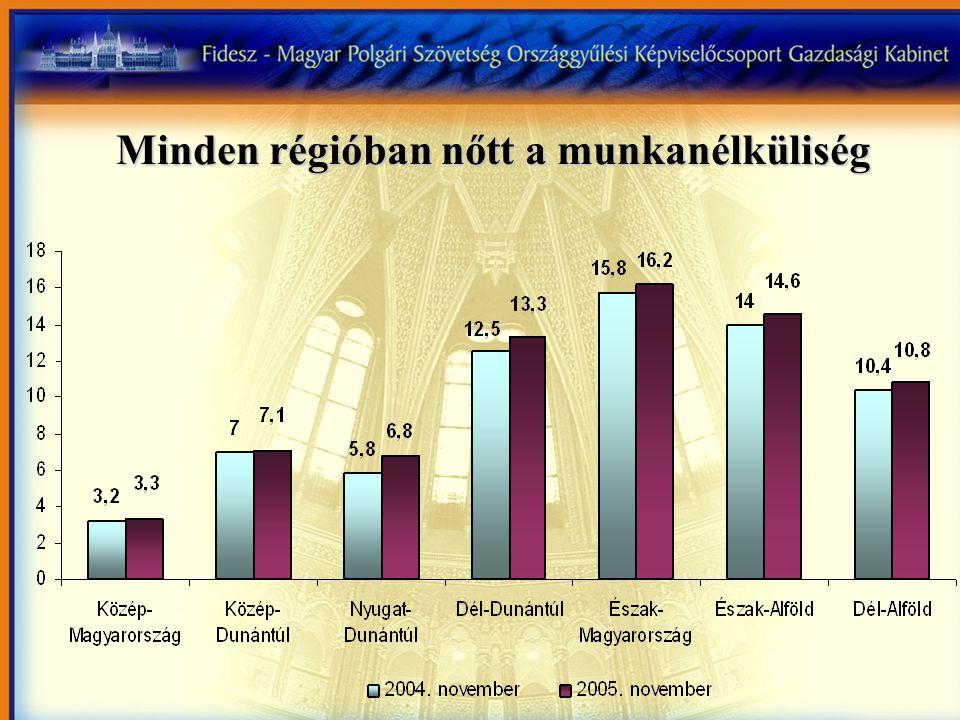 Minden régióban nőtt a munkanélküliség