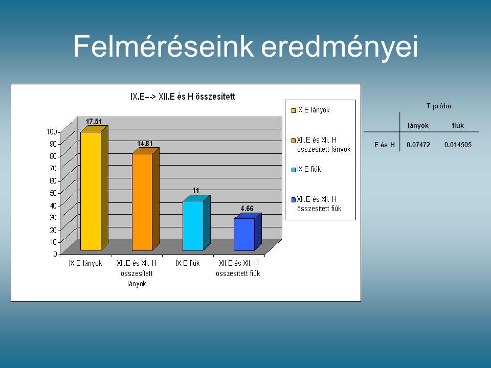 Felméréseink eredményei T próba lányokfiúk E és H0.074720.014505