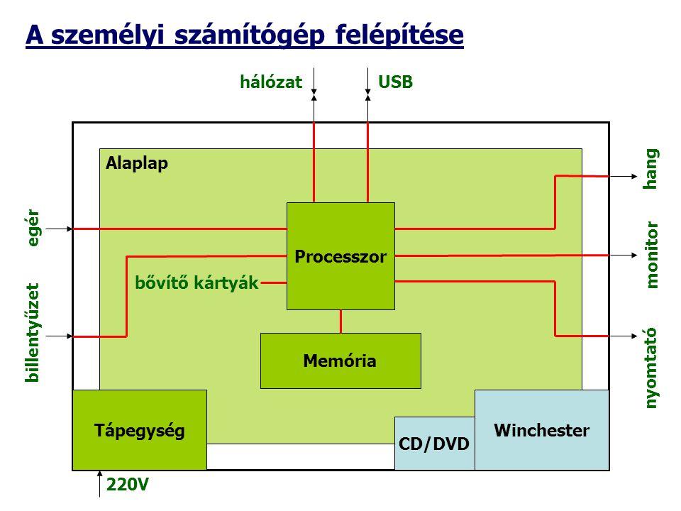 A személyi számítógép felépítése egér billentyűzet hálózatUSB 220V hang monitor nyomtató Alaplap TápegységWinchester CD/DVD Processzor Memória bővítő