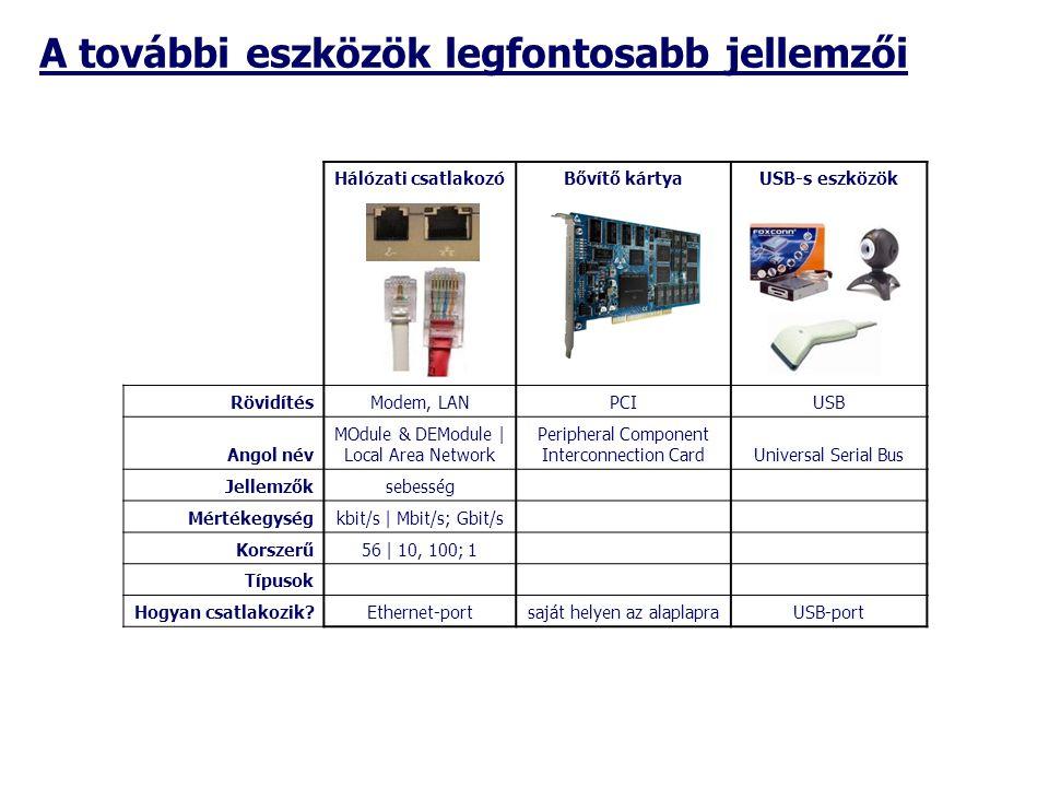 Hálózati csatlakozóBővítő kártyaUSB-s eszközök RövidítésModem, LANPCIUSB Angol név MOdule & DEModule | Local Area Network Peripheral Component Interco