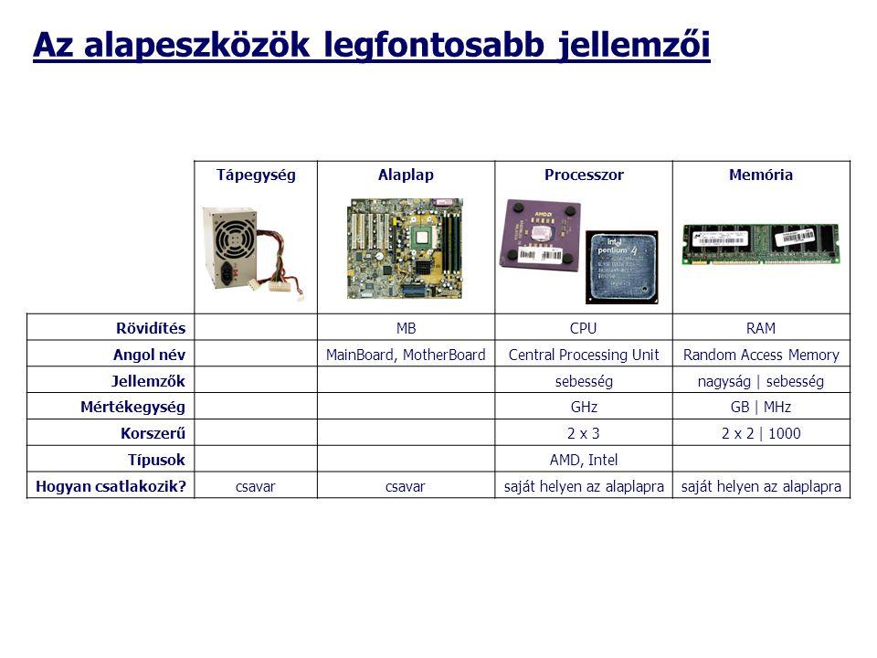 TápegységAlaplapProcesszorMemória Rövidítés MBCPURAM Angol név MainBoard, MotherBoardCentral Processing UnitRandom Access Memory Jellemzők sebességnag