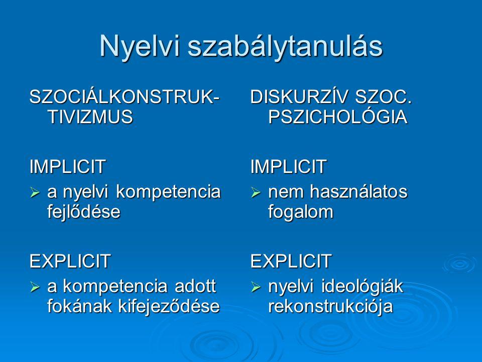 Nyelvi szabálytanulás SZOCIÁLKONSTRUK- TIVIZMUS IMPLICIT  a nyelvi kompetencia fejlődése EXPLICIT  a kompetencia adott fokának kifejeződése DISKURZÍV SZOC.