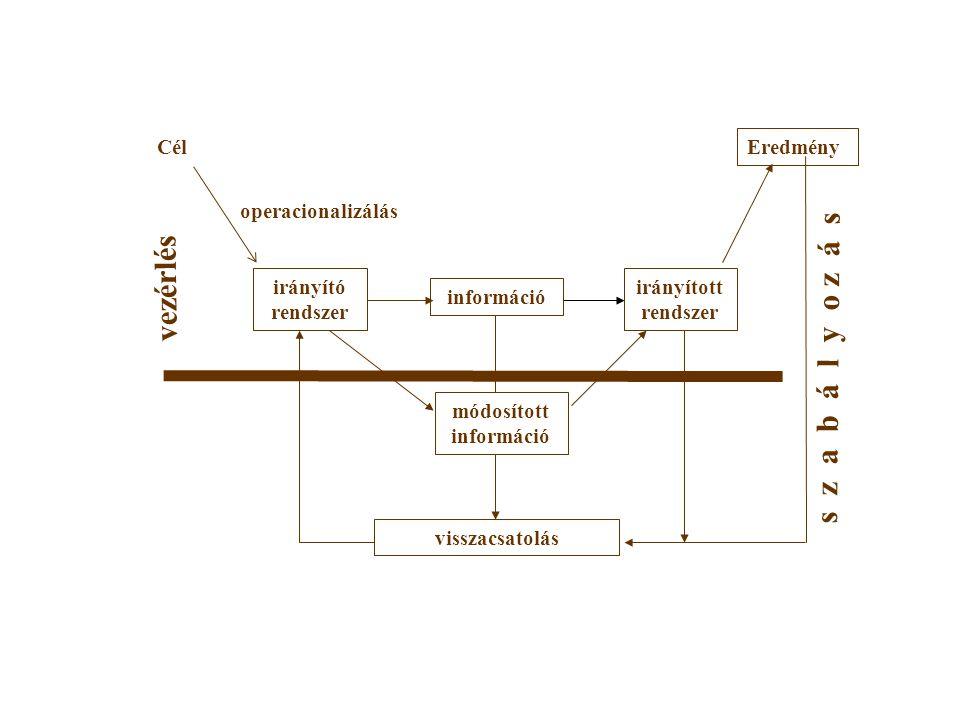 irányító rendszer Cél információ irányított rendszer Eredmény visszacsatolás módosított információ operacionalizálás vezérlés s z a b á l y o z á s