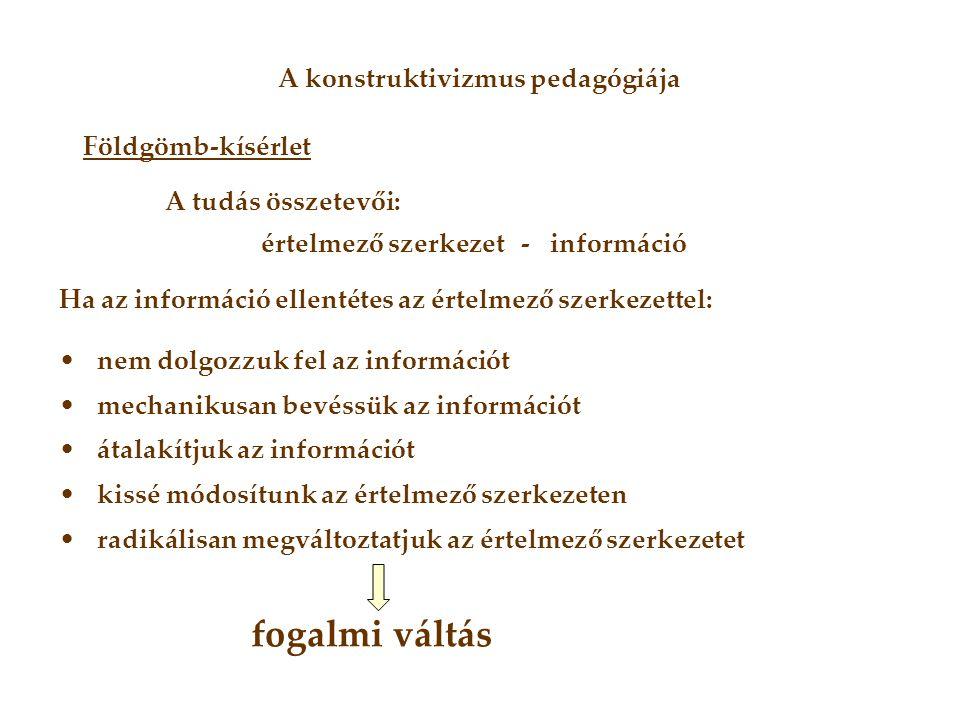 Földgömb-kísérlet A tudás összetevői: értelmező szerkezet - információ Ha az információ ellentétes az értelmező szerkezettel: •nem dolgozzuk fel az in