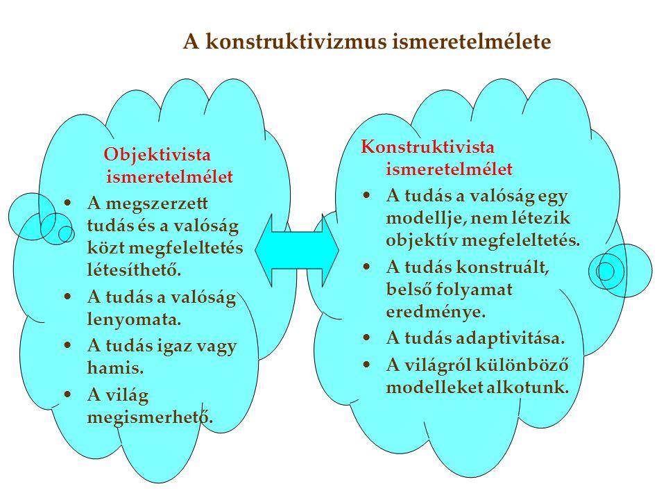 Objektivista ismeretelmélet •A megszerzett tudás és a valóság közt megfeleltetés létesíthető. •A tudás a valóság lenyomata. •A tudás igaz vagy hamis.