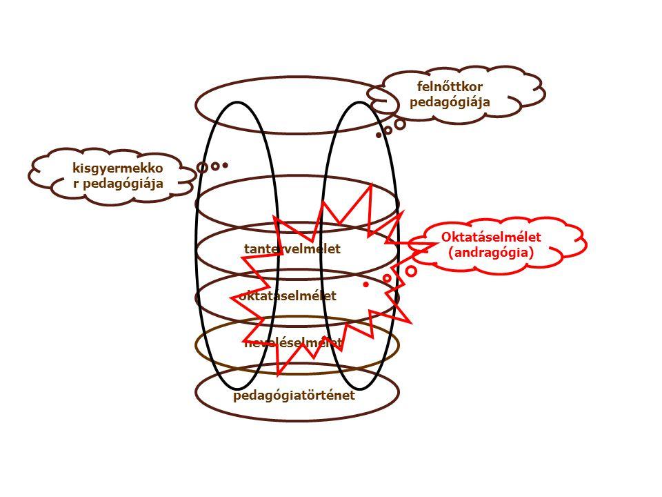 pedagógiatörténet neveléselmélet oktatáselmélet tantervelmélet felnőttkor pedagógiája kisgyermekko r pedagógiája Oktatáselmélet (andragógia)